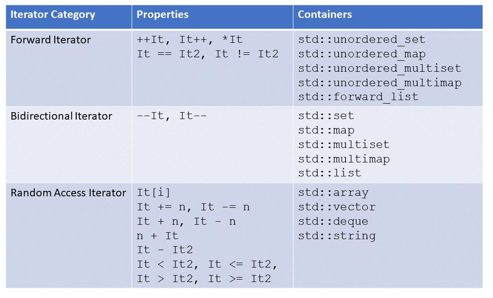 C++ Core Guidelines: Regeln für die Definition von Concepts