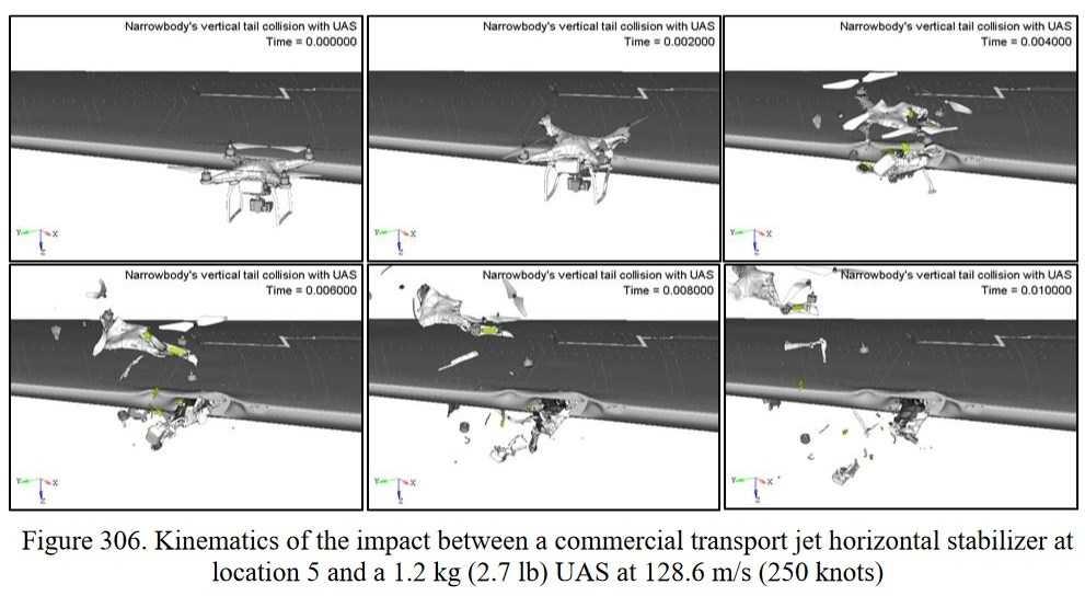 Die US-Luftfahrtbehörde hat zahlreiche Simulationen von Kollisionen zwischen Quadcoptern und unterschiedlichen Flugzeugtypen simuliert. Dabei kommt es zwar zu Beschädigung und Brandgefahr, aber nicht zu Abstürzen.