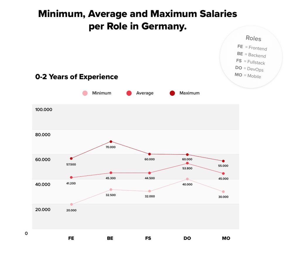 Anders als bei den Einsteigern gleicht sich das Gehaltsniveau der Tätigkeitsfelder mit zunehmender Berufserfahrung an.