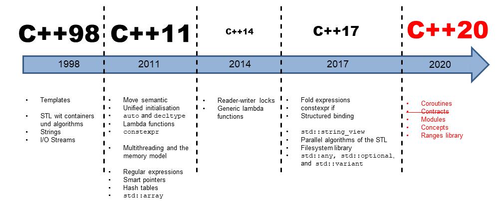 Das nächste große Ding: C++20