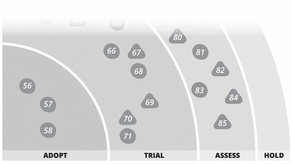 ThoughtWorks' Technology Radar macht eine zunehmende Komplexität in der Cloud aus