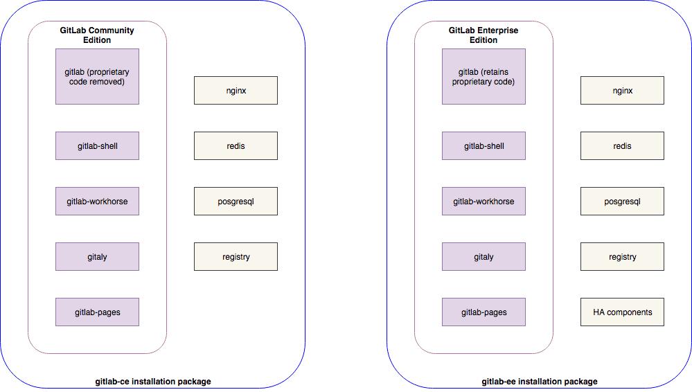 Die mögliche zukünftige Repository-Struktur